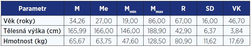 Statistické charakteristiky souboru 19–86letých žen (n = 2606)