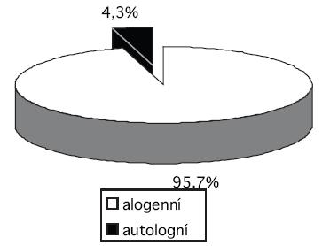 Podíl autologních odběrů plné krve na celkovém počtu odběrů plné krve v roce 2008.