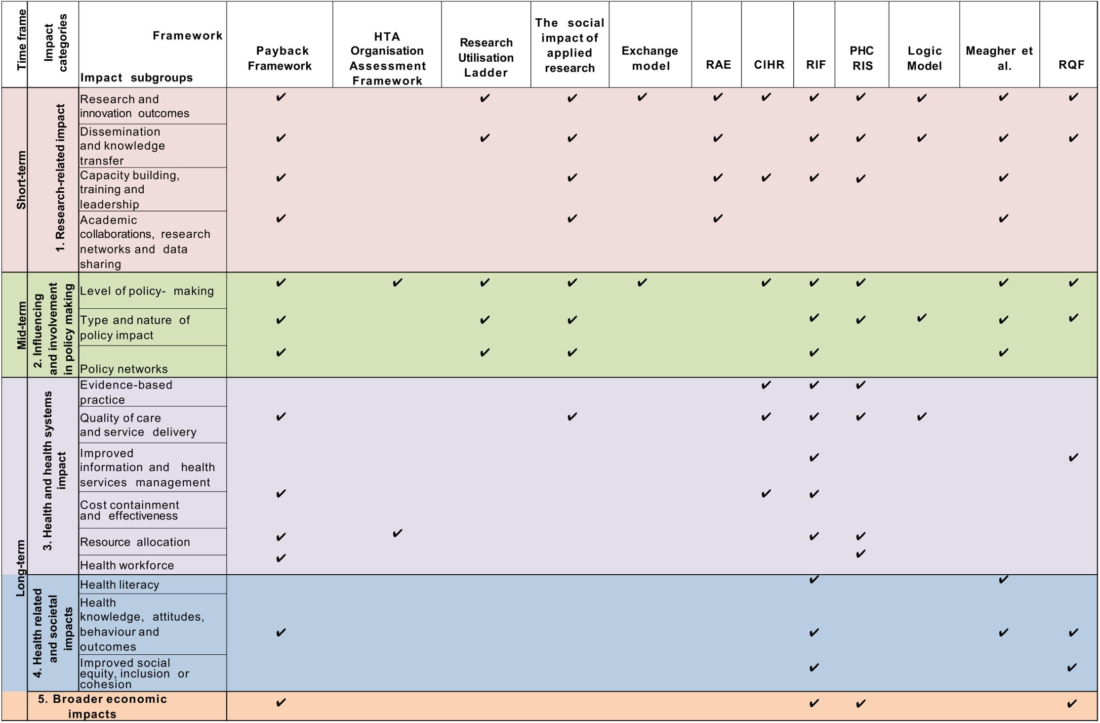 The impact matrix (1).