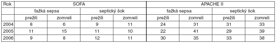Mortalita pri ťažkej sepse a pri septickom šoku*