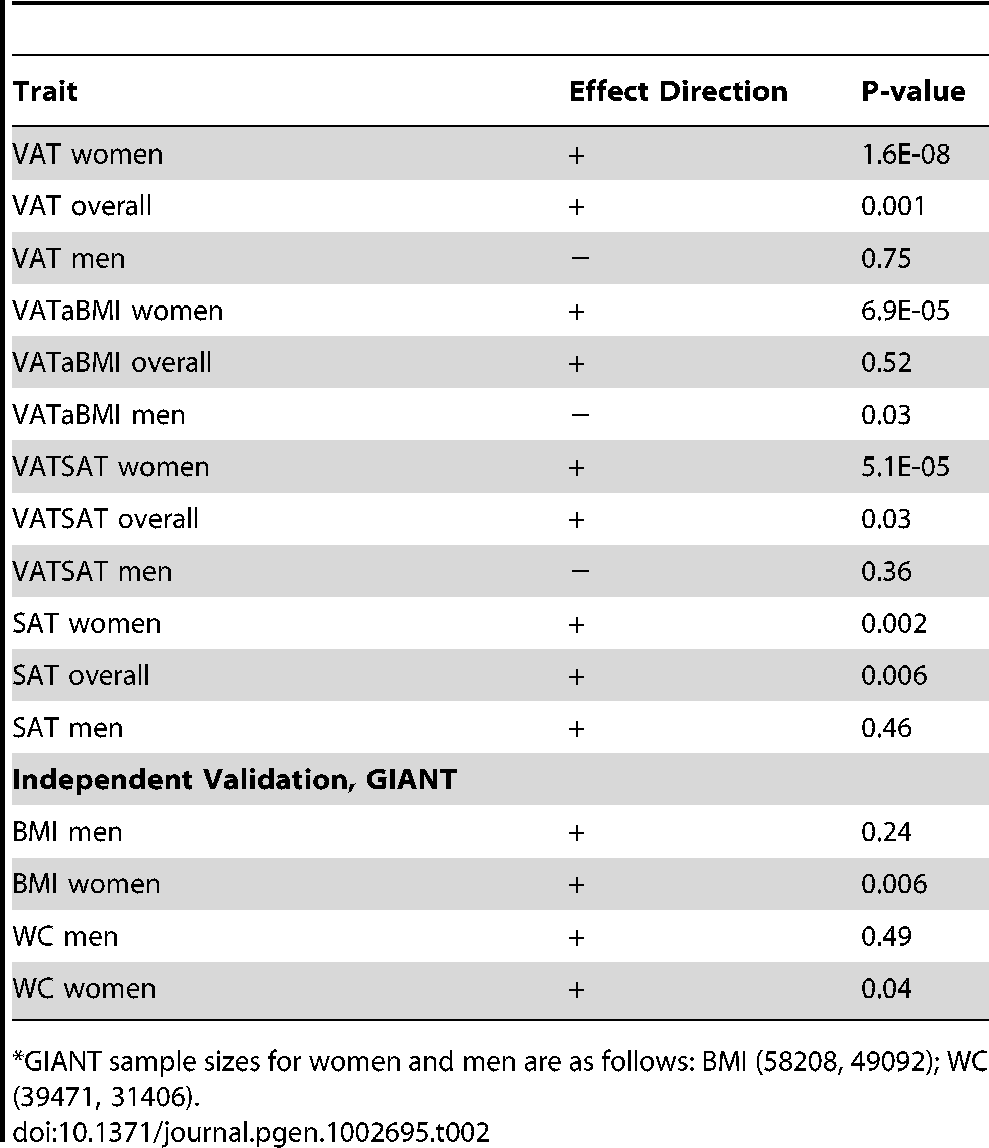 Results of rs1659258 in the VATGen meta-analysis; results modeled per copy of the trait-increasing A allele and for independent validation in the GIANT Consortium (non-overlapping studies).<em class=&quot;ref&quot;>*</em>