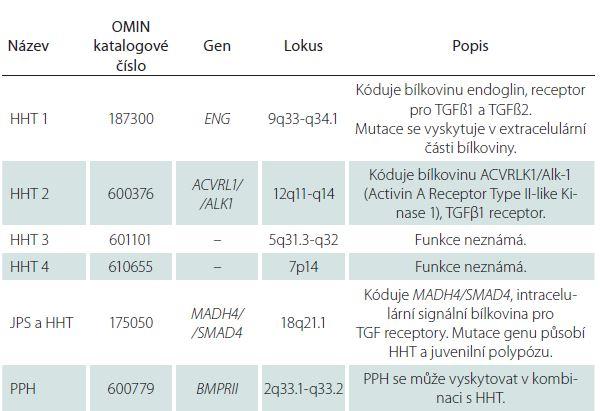 Mutace genů a typy HHT.