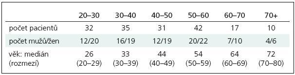 Demografické charakteristiky souboru: počet pacientů, věková distribuce a zastoupení pohlaví v jednotlivých věkových podskupinách.