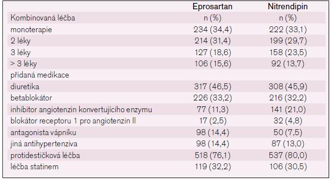 Doprovodná medikace ve studii MOSES.