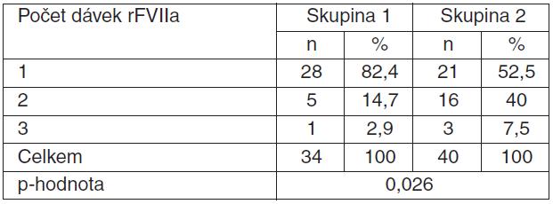 Tabulka 4.4. Porovnání počtu podaných dávek rFVIIa u pacientek s PPH léčených rFVIIa v souvislosti s provedením/neprovedením hysterektomie