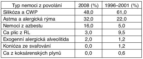 Srovnání procentuálního zastoupení jednotlivých typů nemocí z povolání v kapitole III seznamu nemocí z povolání v roce 2008 oproti souhrnným údajům z let 1996–2001