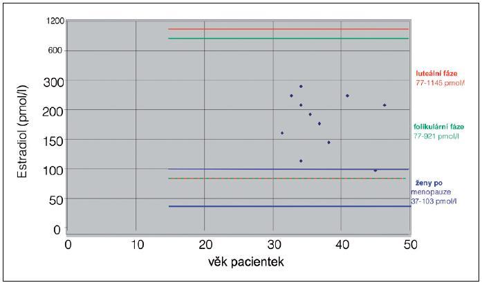 Estradiol E2 průměr 190,3 pmol/l (rozmezí 94,3–294 pmol/l) (n=11). Hladiny sérového estradiolu (E2) (pmol/l) u dlouhodobých uživatelek Depo-Provery na úrovni časné folikulární fáze (interval pro folikulární fázi 77–921 pmol/l).