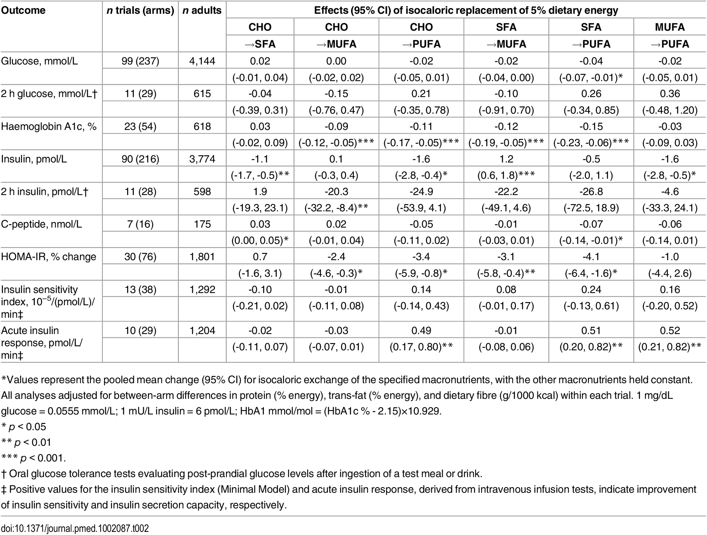 Effects of isocaloric replacements between carbohydrate (CHO), saturated fat (SFA), monounsaturated fat (MUFA), and polyunsaturated fat (PUFA) on metrics of glucose-insulin homeostasis in randomised controlled feeding trials.<em class=&quot;ref&quot;>*</em>