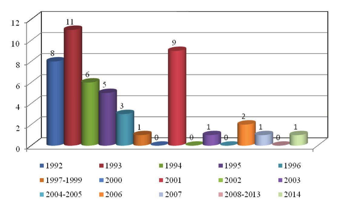 Acne oleosa v ČR v letech 1992–2014