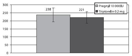 Průměrná denní dávka gonadotropinů
