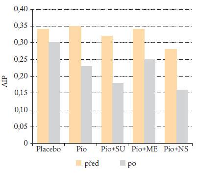 Pioglitazon snižuje AIP plazmy u pacientů s DM 2. typu.