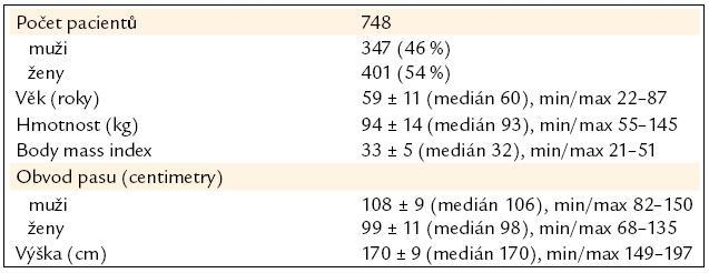 Tab. 1A. Základní charakteristika souboru (n = 748): antropometrická data.