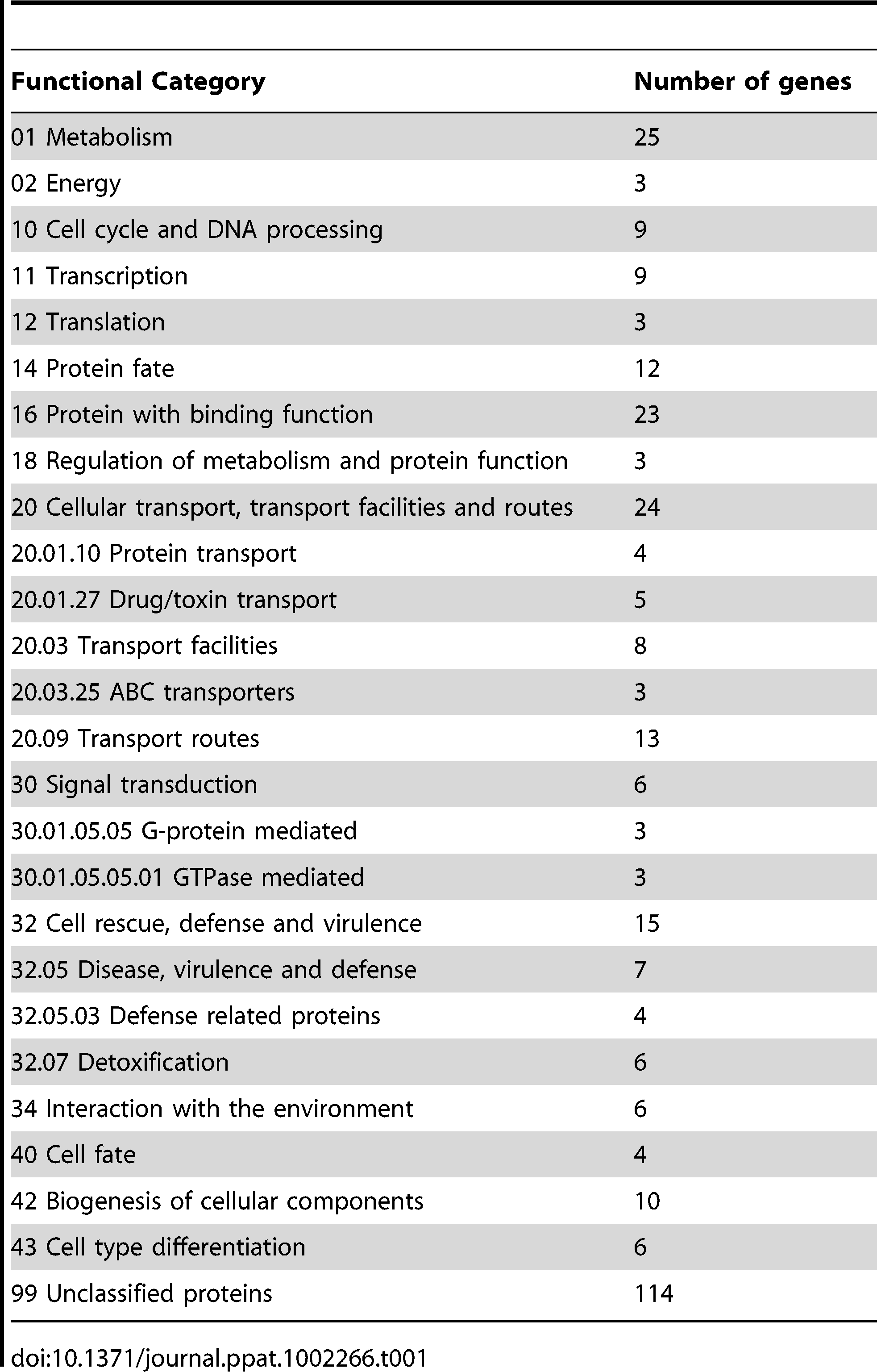 Tri6 targets summarized by functional categories.