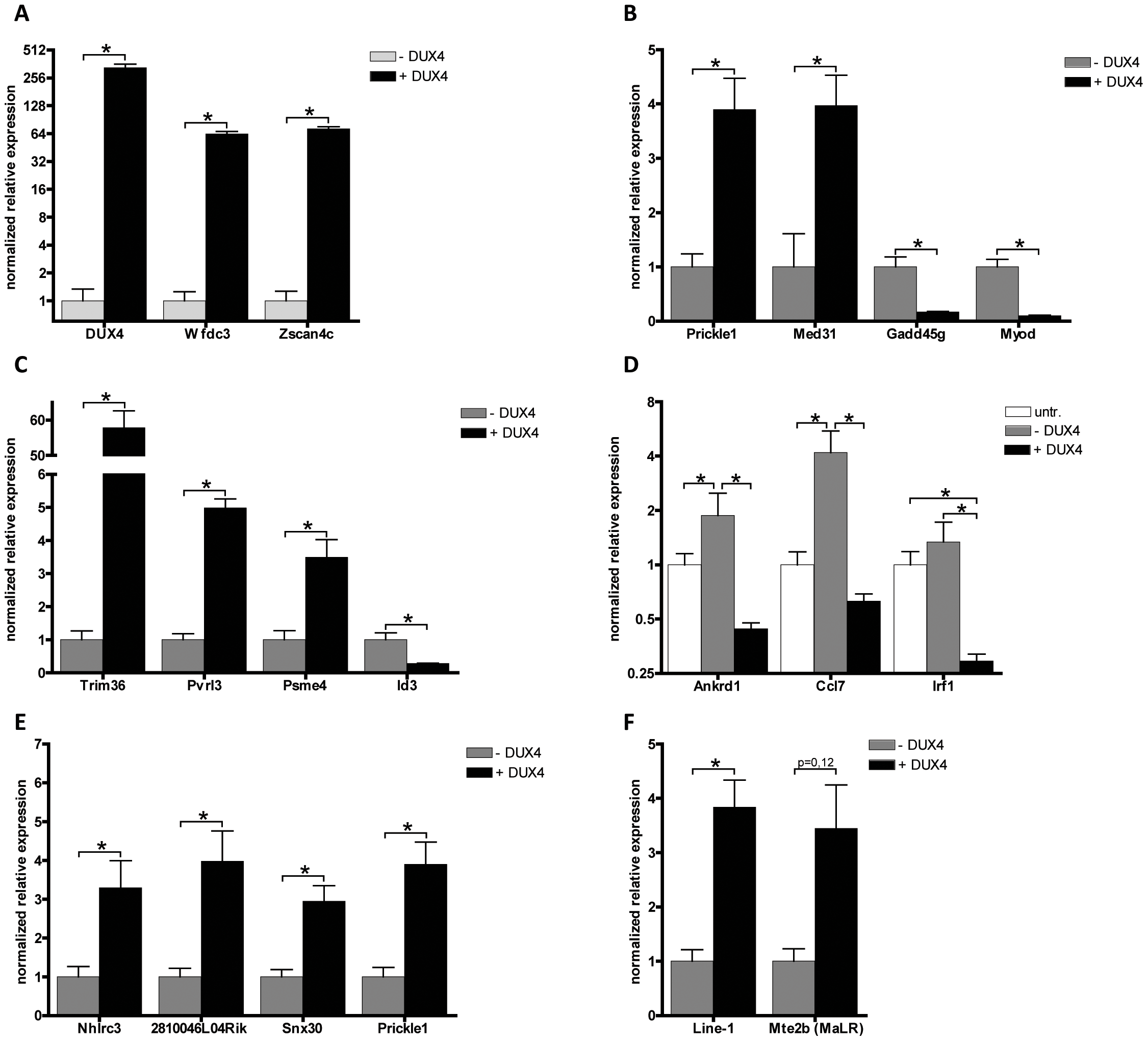 Validation of expression levels of DUX4 deregulated genes in C2C12 myoblasts.