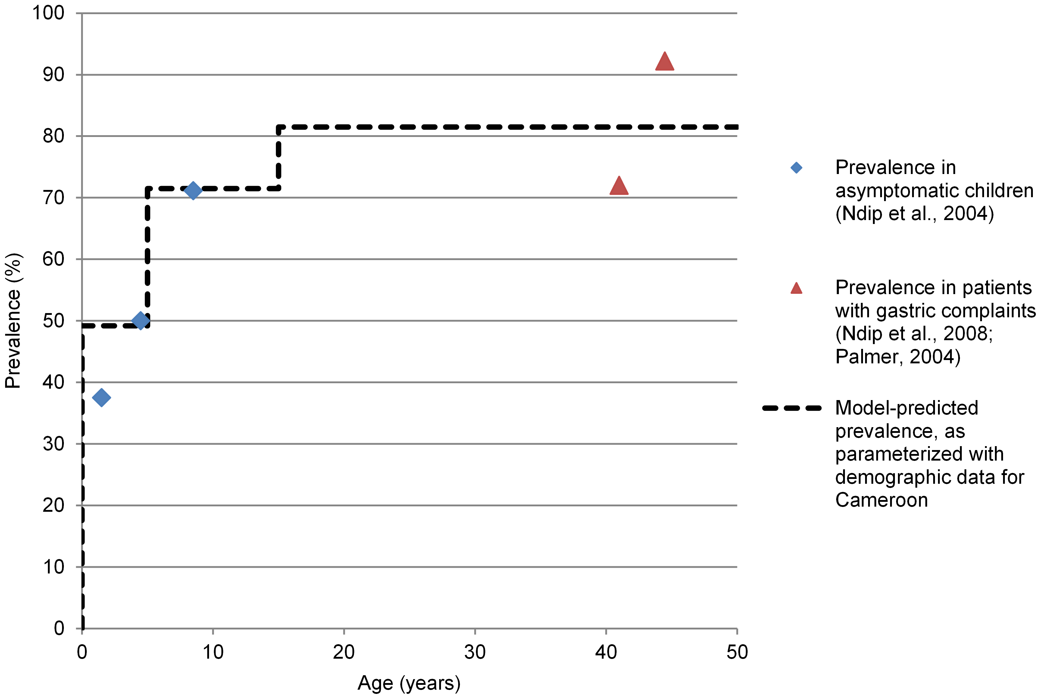 Model predicted prevalence under the base scenario versus observed <i>H. pylori</i> prevalences by age in Cameroon.