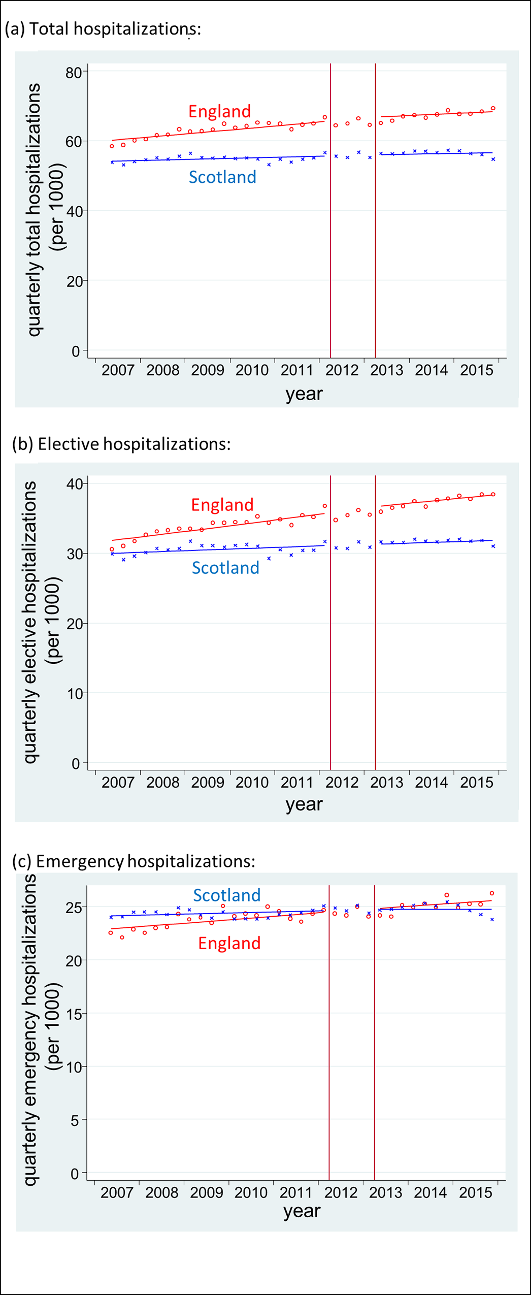 Time series of inpatient hospitalisations in England and Scotland.