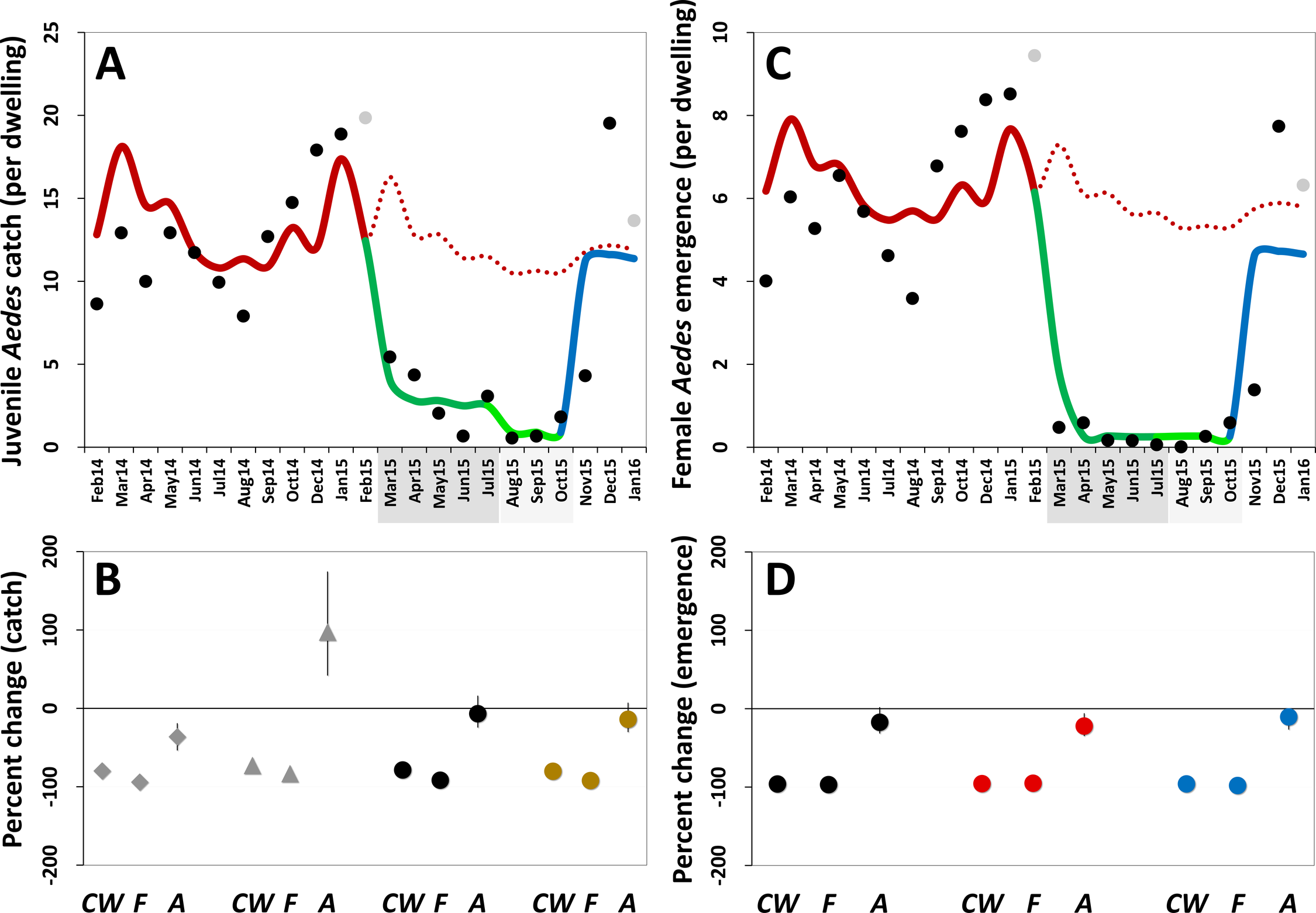 Estimated impact of mosquito-disseminated pyriproxyfen on <i>Aedes</i> populations: results of generalized linear mixed models.