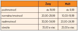 Rozdelenie do kategórií podľa percenta telesného tuku.