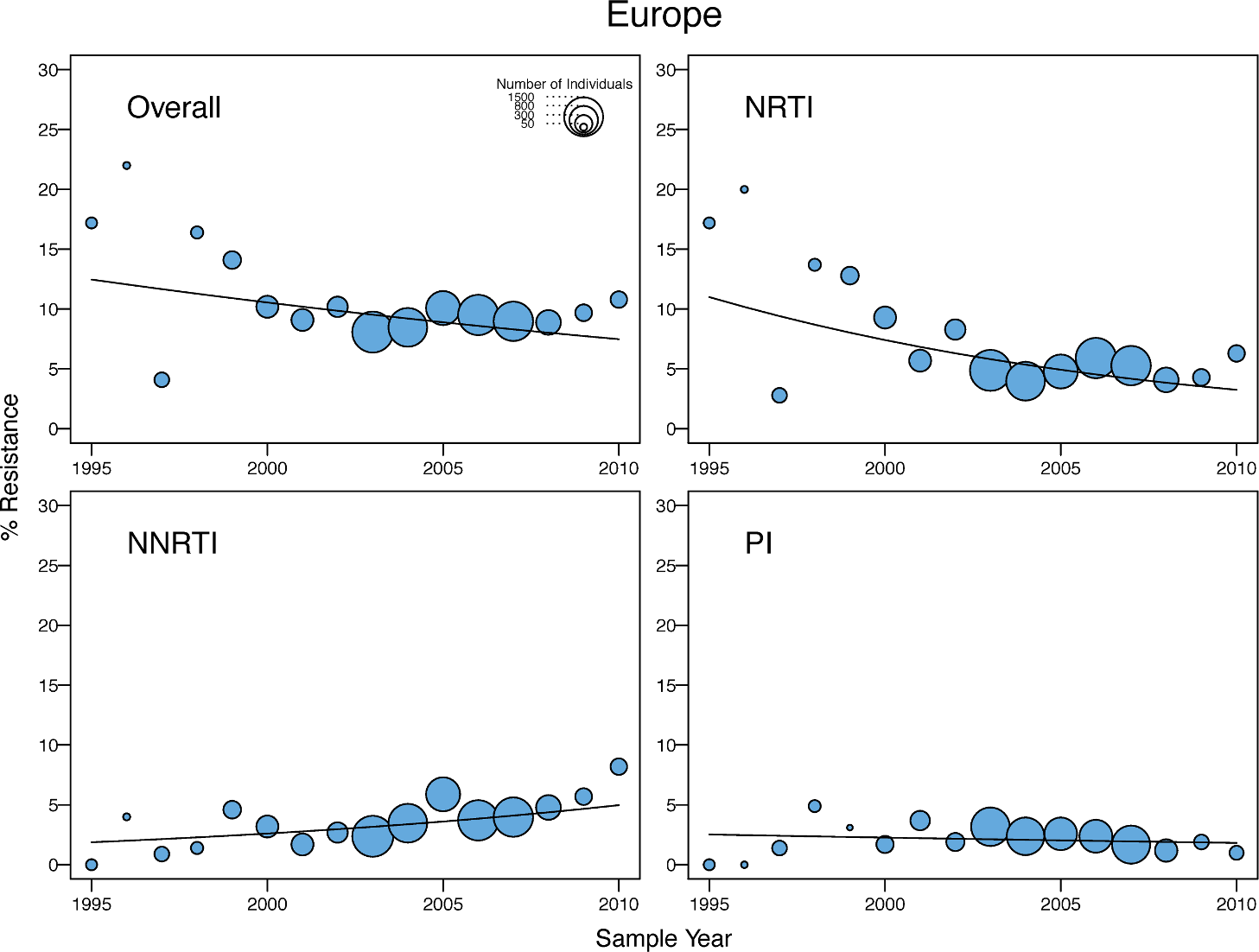 Temporal trends in the yearly proportion of individuals having one or more surveillance drug-resistance mutations in Europe (and Israel).