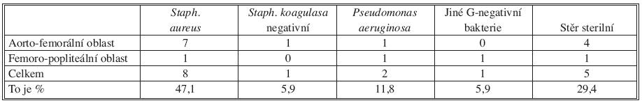 Původci infekce rekonstrukcí Tab. 5. Etiology of reconstruction infections