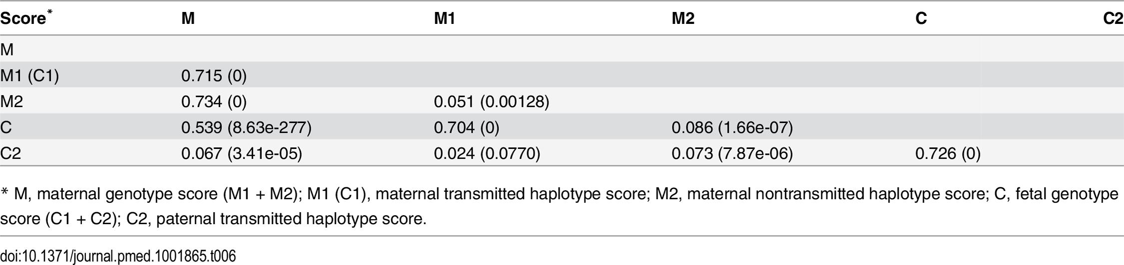 Pairwise correlation among genetic scores.