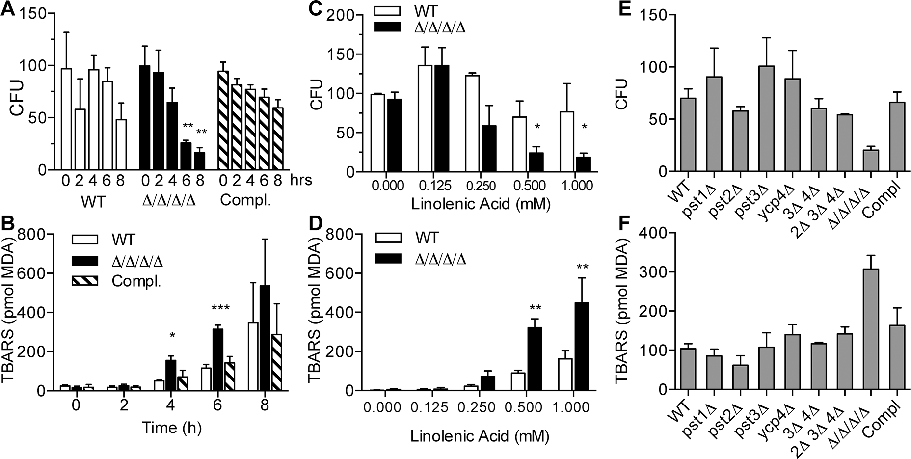 The Δ/Δ/Δ/Δ mutant strain is more sensitive to linolenic acid-induced cell death and lipid peroxidation.