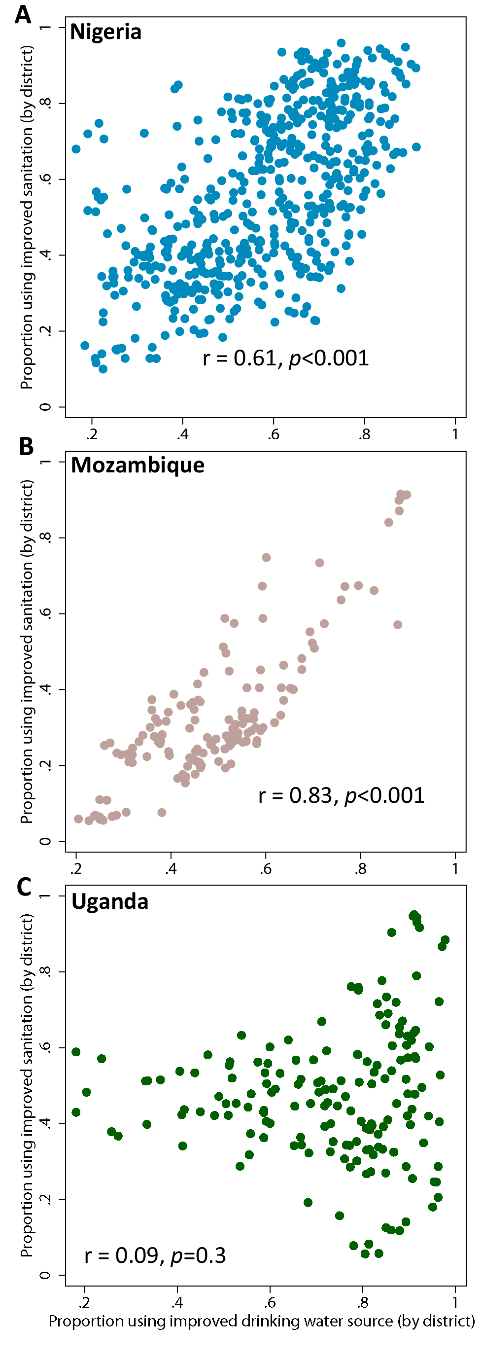 Comparison of coverage in improved drinking water against improved sanitation in overall population, by second administrative area.