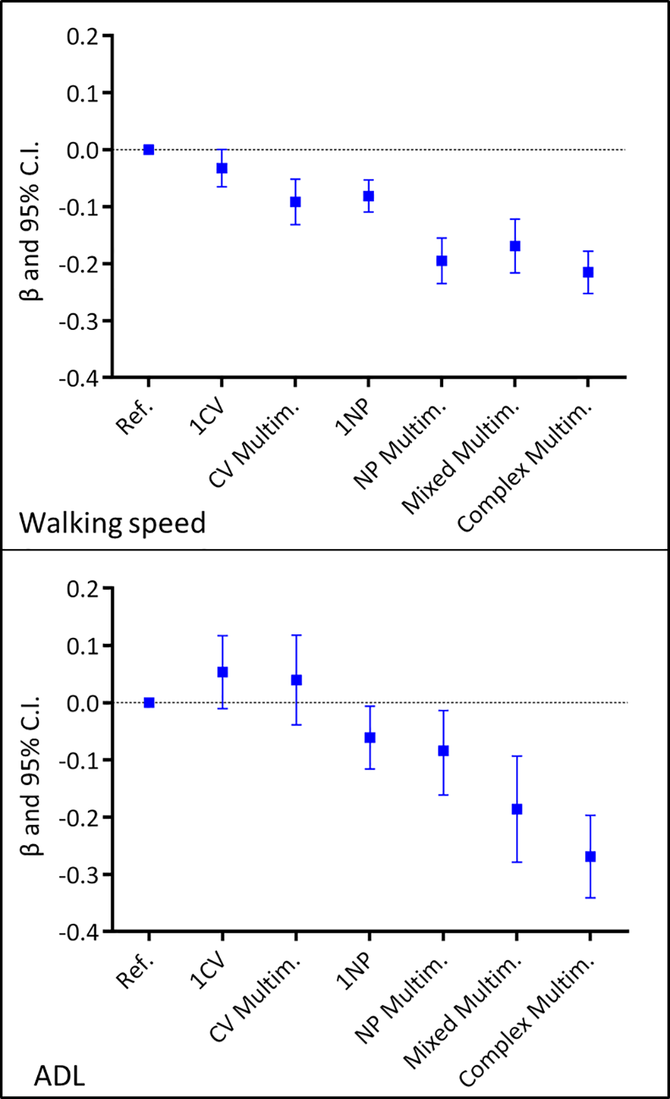 Association of chronic disease patterns with walking speed and number of intact ADL based on 6-year repeated measures of disease patterns, covariates, and outcomes.