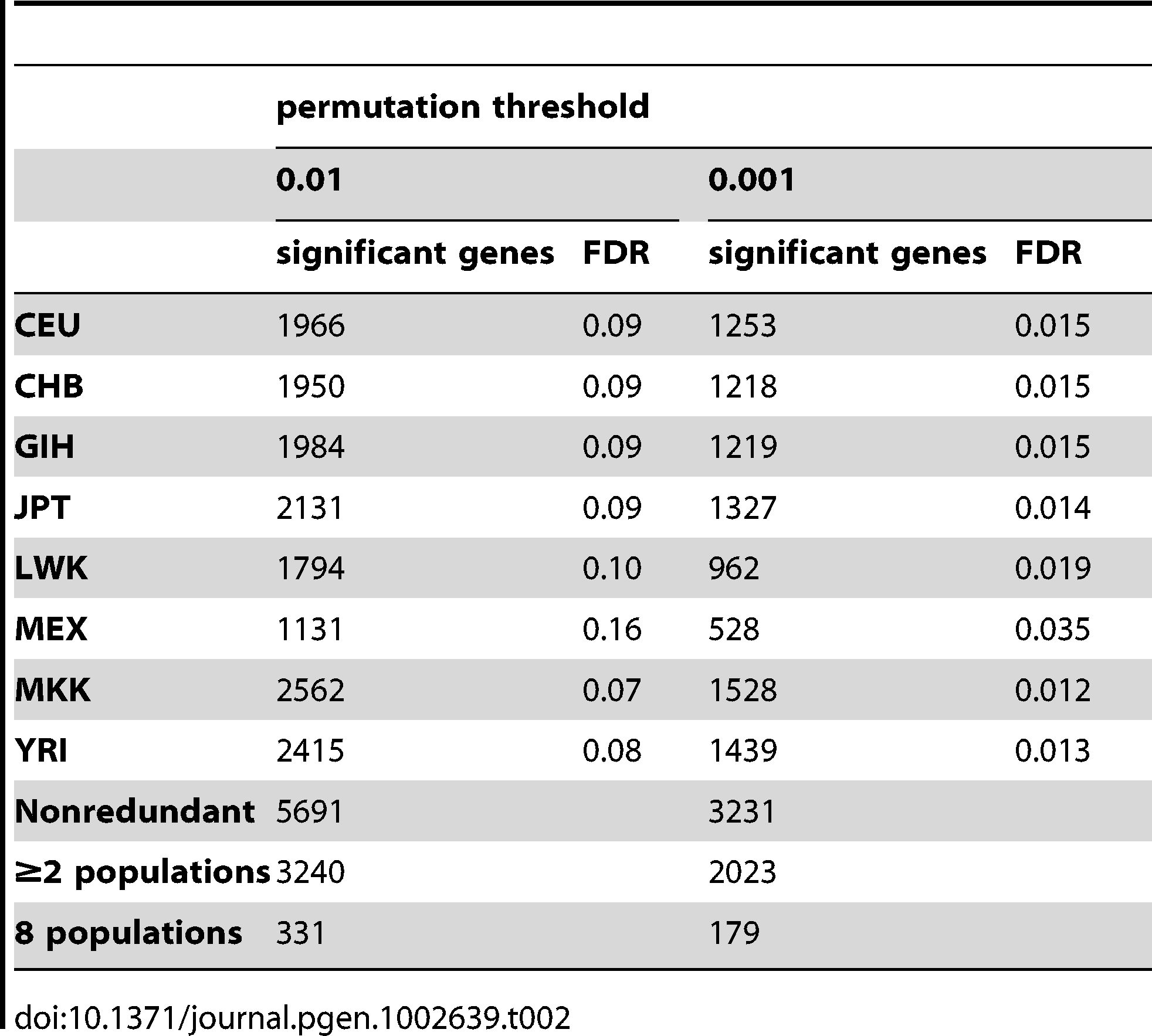 """<i>Cis</i>- associations detected with Spearman Rank Correlation analysis of """"REDUCED"""" data."""
