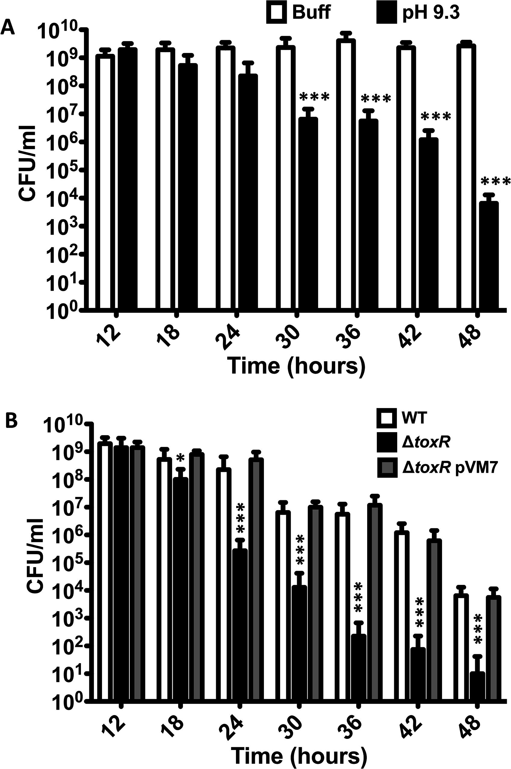 <i>V</i>. <i>cholerae</i> shows reduced culturability over time at alkaline pH.