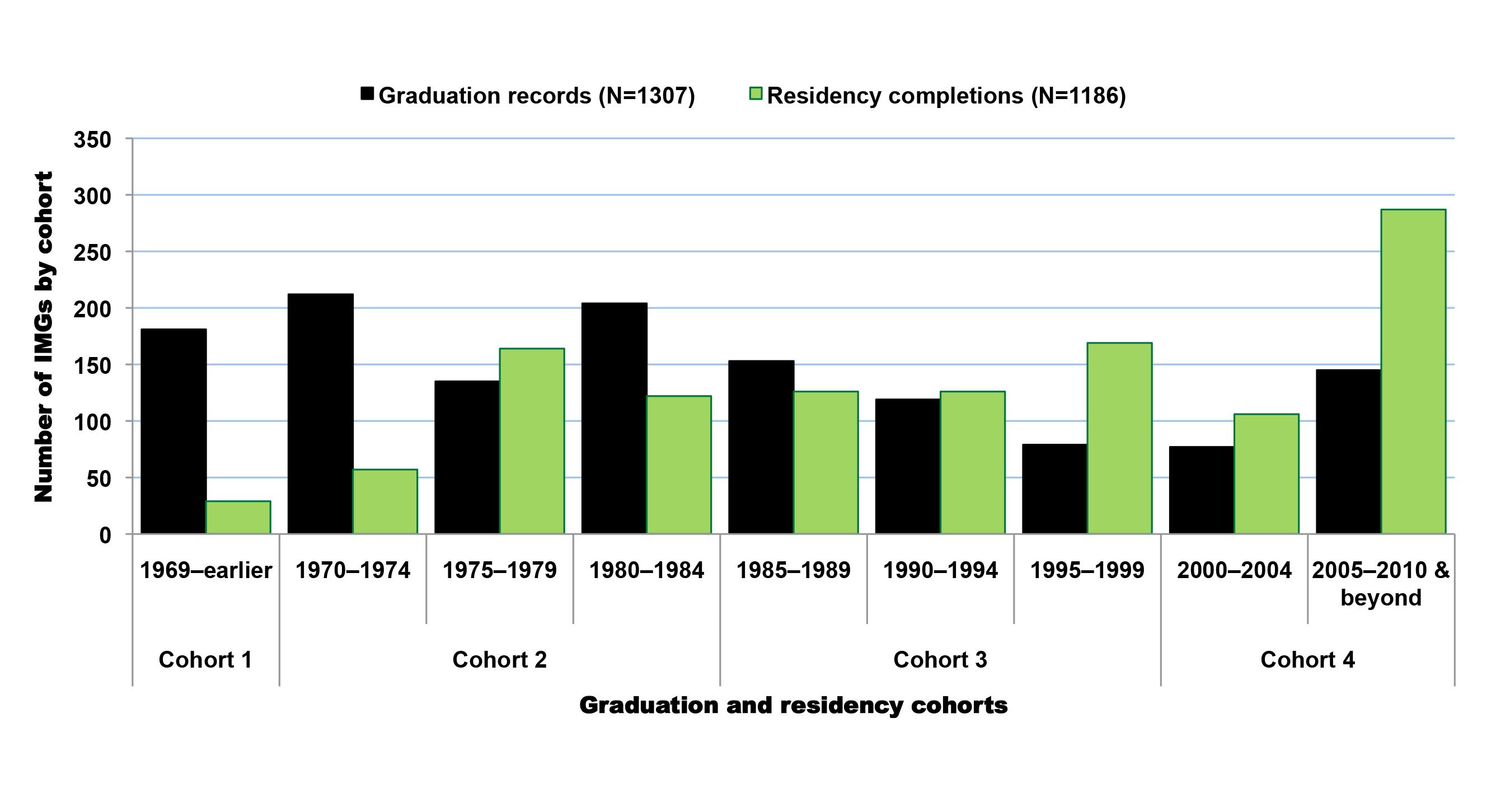 Graduation and residency trends among Sub-Saharan African-born international medical graduates educated outside Sub-Saharan Africa.