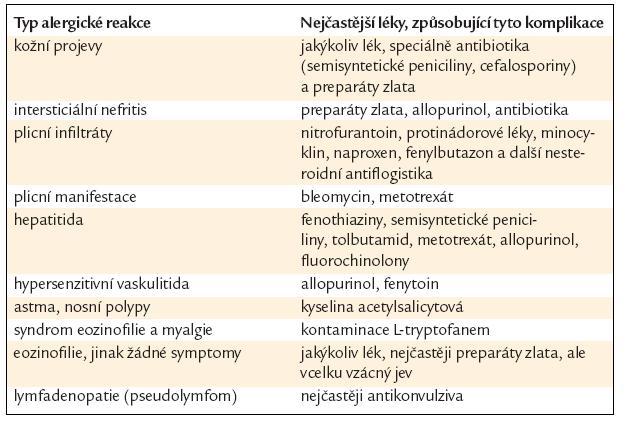 Léky způsobené alergické reakce s eozinofilií a jejich nejčastější příčiny. Podle [37– 38].