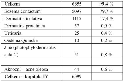 Profesionální onemocnění – ekzémy, dermatitidy adalší alergická kožní onemocnění (n<sub>1</sub> 6355) a onemocnění aknózní – acne oleosa (n<sub>2</sub> 44) vČR – kapitola IV (1992–2007)   (n 6399)
