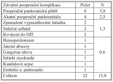 Závažné pooperační komplikace: III.–V. stupeň podle Dinda Tab. 1. Severe postoperative complications: grade III.–V. according to Dindo