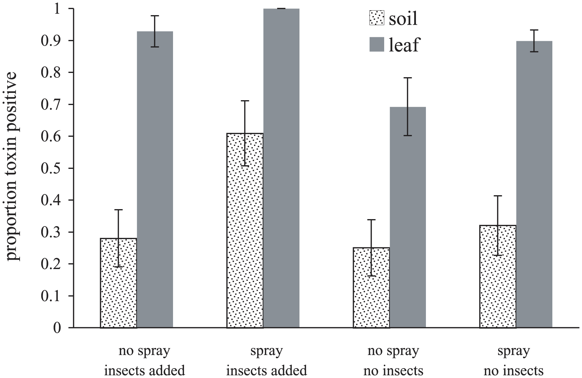 Habitat (sample origin) and experimental treatment affect the proportion of sampled <i>Bacillus cereus</i> isolates expressing Cry toxin parasporal inclusions.