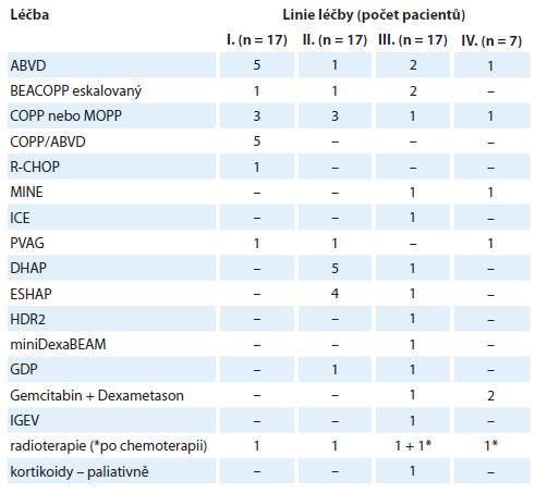 Léčba relabovaných/refraktérních pacientů s Hodgkinovým lymfomem (n = 17).