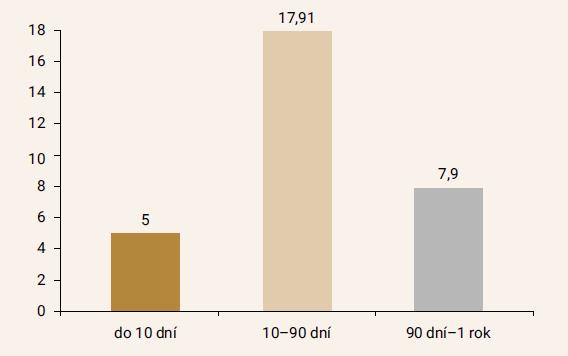 Mortalita pacientov po zlomenine proximálneho femuru 1995–2002