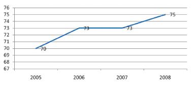 Graph 1. The average age of admitted seniors