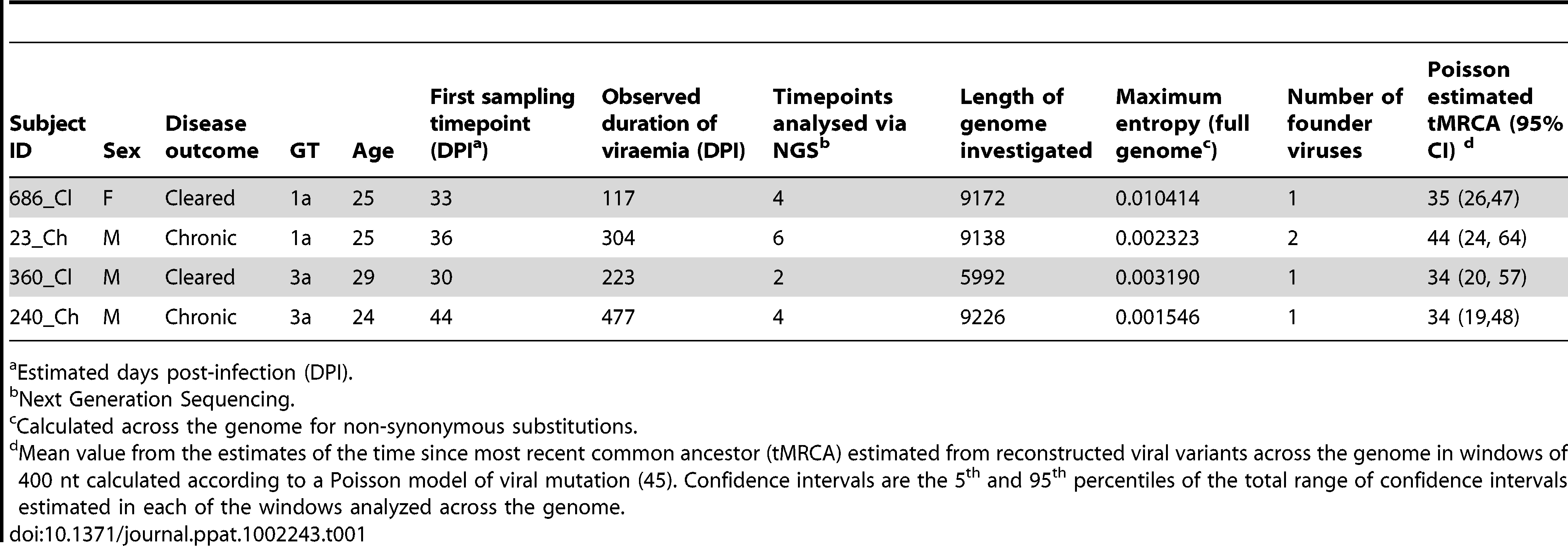 Subject characteristics, number of founder viruses, and estimates of the time since the most recent common ancestor (tMRCA).