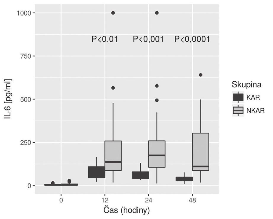 Box plot koncentrací IL-6 mezi skupinami KAR a NKAR v čase