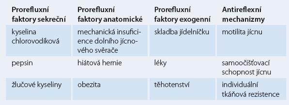 Prorefluxní a antirefluxní faktory.