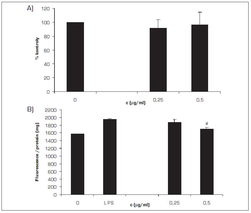 Vliv MCE na produkci ROS v lidských gingiválních fibroblastech stimulovanou LPS
