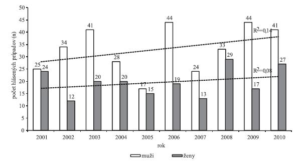 Počet hlášených prípadov v jednotlivých rokoch