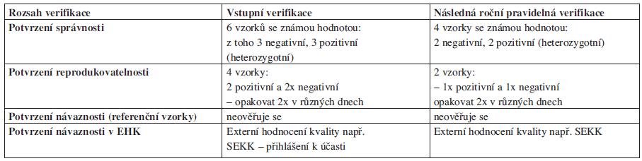 Název zkušební metody: <em>fenotyp Cw</em>
