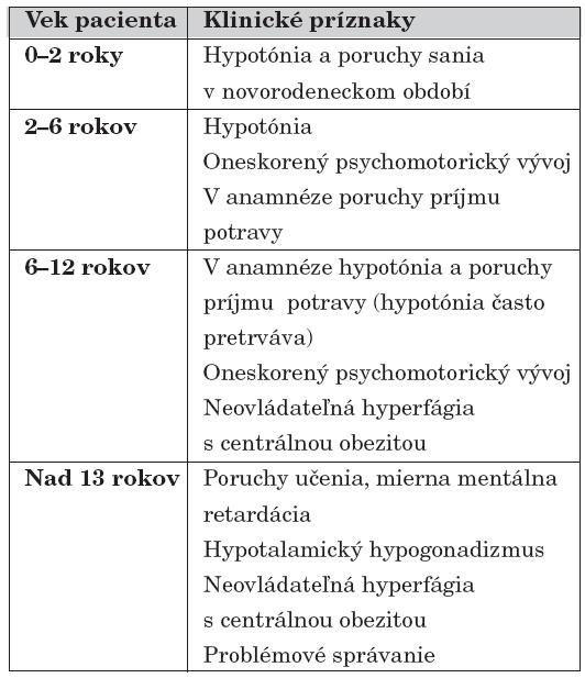 Indikačné kritériá pre methylsenzitívnu DNA [8].