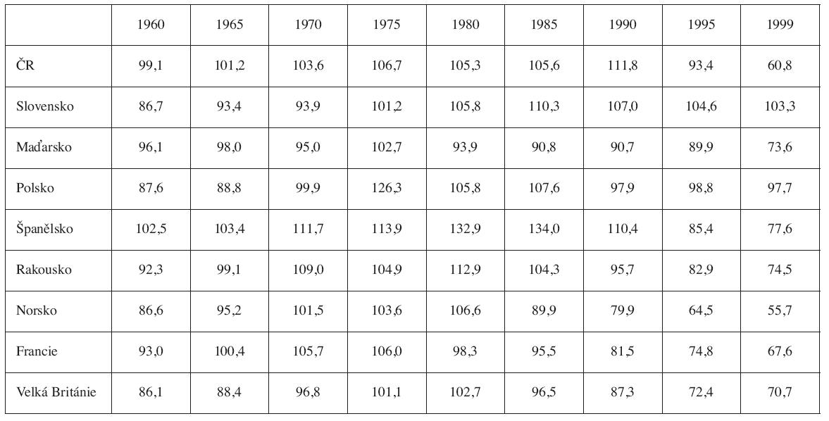 Vícečetné porody – mezinárodní srovnání 1960–1999, počet jednočetných porodů, které připadají na jeden porod dvojčat (ČSÚ, 2004)