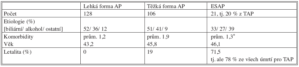 Přehled souboru akutní pankreatitidy (AP) Tab. 1. The acute pancreatitis (AP) group of subjects