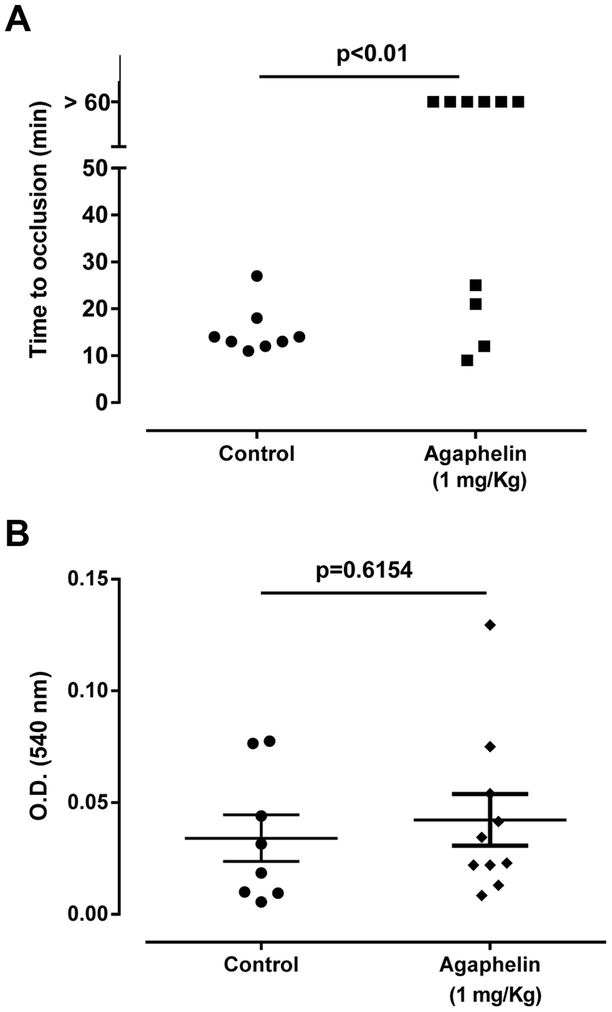 Agaphelin inhibits thrombosis <i>in vivo</i>, without impairing hemostasis.