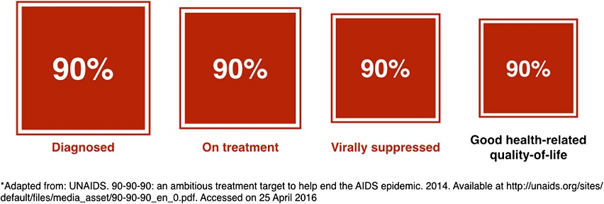 The 'fourth 90': proposed revision to the UNAIDS 90-90-90 targets*