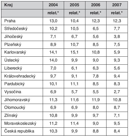Hlášené případy TB v České republice dle krajů v letech 2004–2007